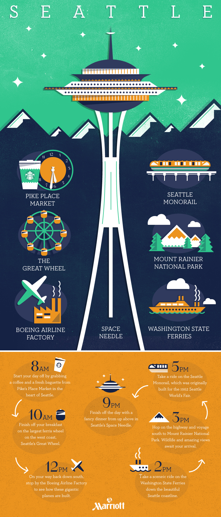 Infographic of Seattle Attractions